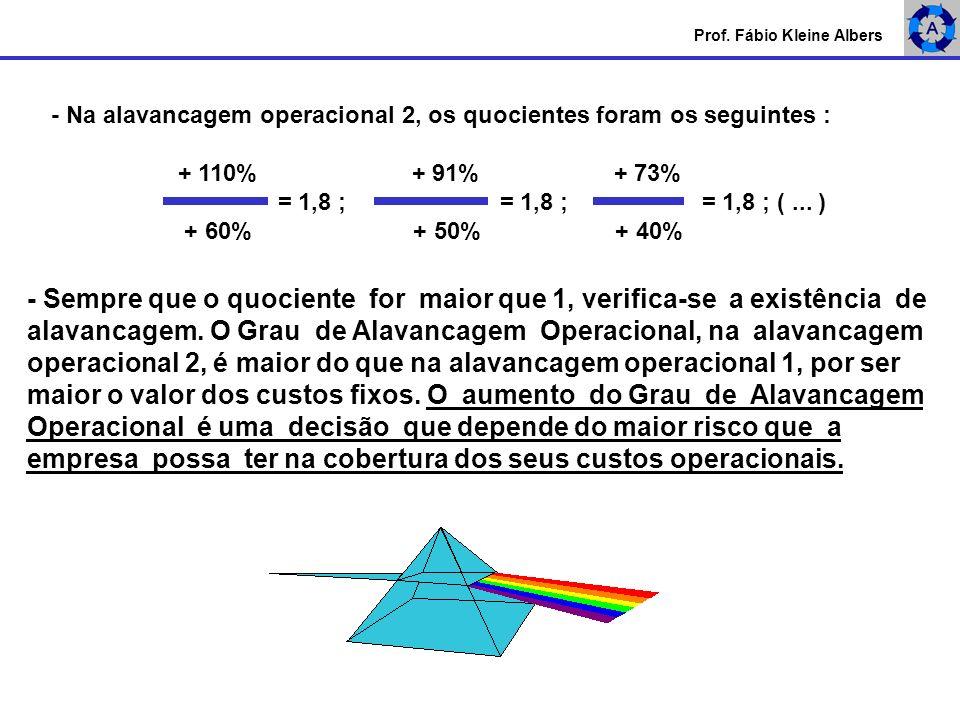 Prof. Fábio Kleine Albers - Na alavancagem operacional 2, os quocientes foram os seguintes : + 110% + 91% + 73% = 1,8 ; = 1,8 ; = 1,8 ; (... ) + 60% +