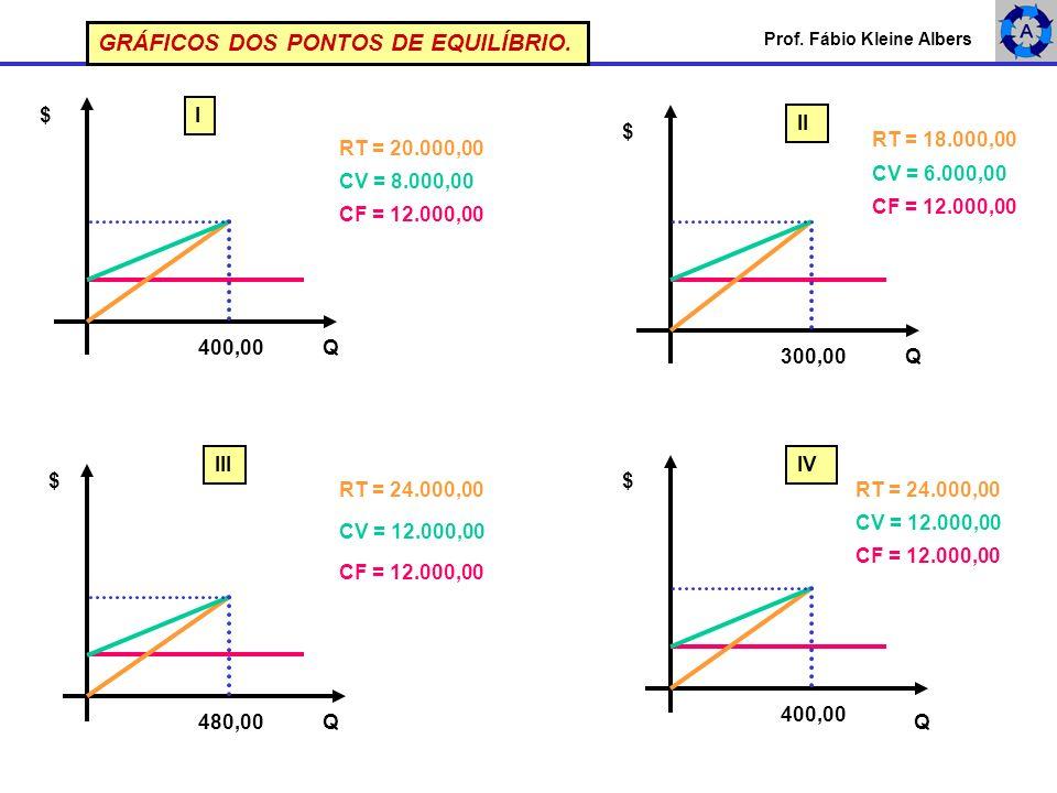 Prof. Fábio Kleine Albers CF = 12.000,00 RT = 20.000,00 CV = 8.000,00 400,00Q $ $ Q300,00 I II RT = 18.000,00 CV = 6.000,00 CF = 12.000,00 GRÁFICOS DO