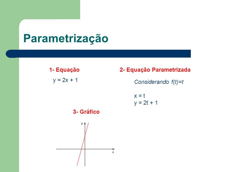Parametrização y = 2x + 1 1- Equação2- Equação Parametrizada 3- Gráfico Considerando f(t)=t x = t y = 2t + 1