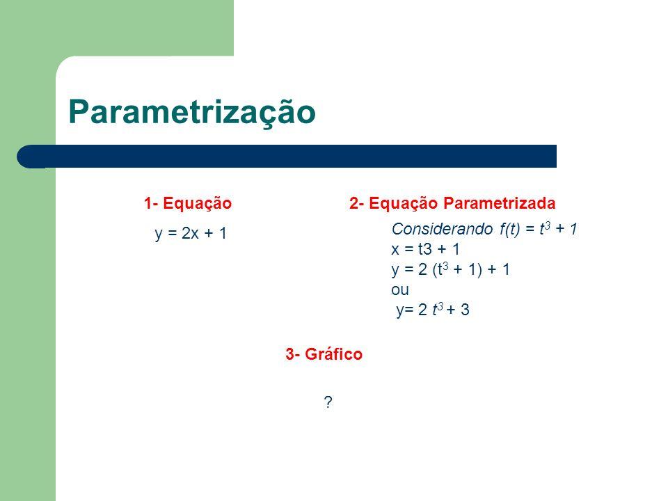 Parametrização Considerando f(t) = t 3 + 1 x = t3 + 1 y = 2 (t 3 + 1) + 1 ou y= 2 t 3 + 3 y = 2x + 1 1- Equação2- Equação Parametrizada 3- Gráfico ?