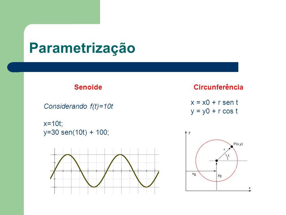 Parametrização Considerando f(t)=10t x=10t; y=30 sen(10t) + 100; Senoide x = x0 + r sen t y = y0 + r cos t Circunferência