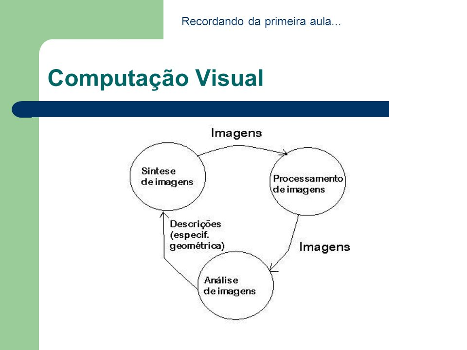 Processamento de Imagens Envolve as técnicas de transformação de imagens em que tanto a imagem de partida quanto a imagem resultado apresentam-se sob uma representação visual; As transformações visam, em geral, melhorar as características visuais da imagem, como aumentar o contraste, foco, reduzir ruídos e distorções.