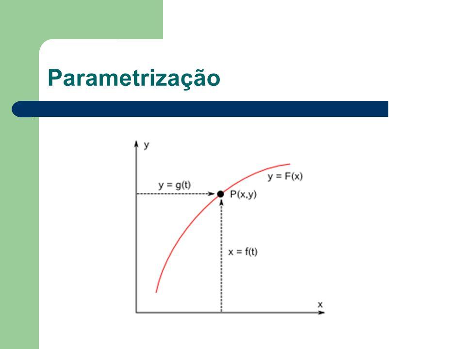 Considera-se por simplicidade uma curva plana genérica dada pela função y = F(x).