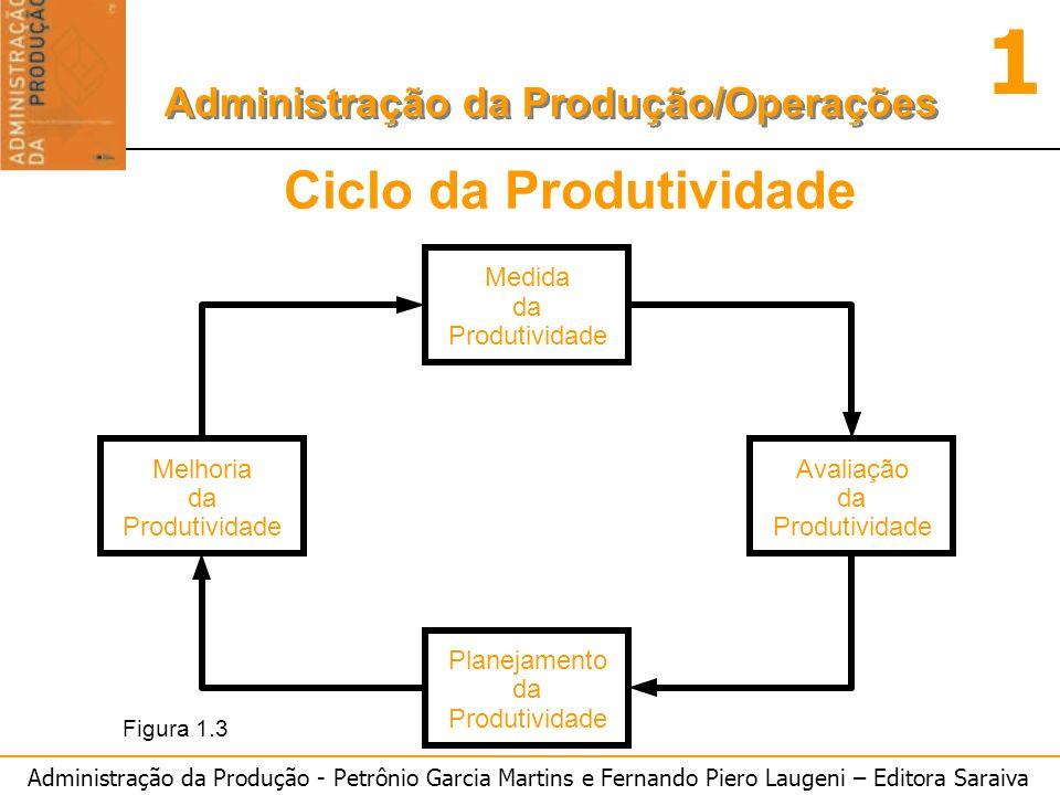 Administração da Produção - Petrônio Garcia Martins e Fernando Piero Laugeni – Editora Saraiva 1 Administração da Produção/Operações Ciclo da Produtiv