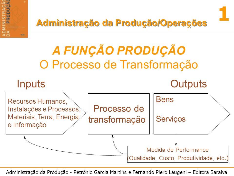 Administração da Produção - Petrônio Garcia Martins e Fernando Piero Laugeni – Editora Saraiva 1 Administração da Produção/Operações A FUNÇÃO PRODUÇÃO