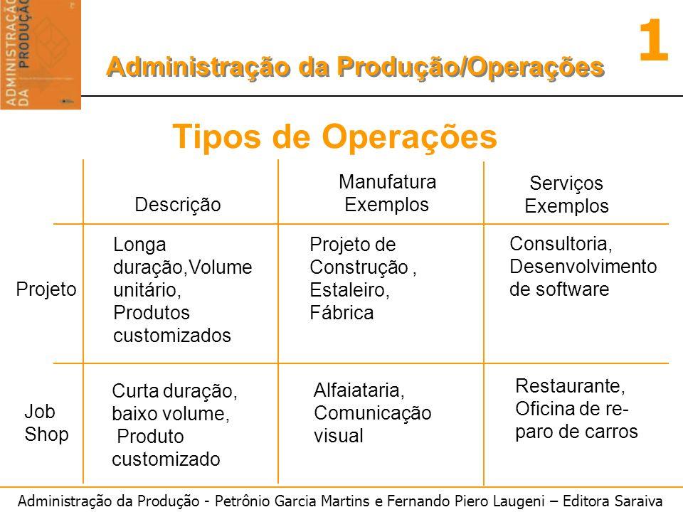 Administração da Produção - Petrônio Garcia Martins e Fernando Piero Laugeni – Editora Saraiva 1 Administração da Produção/Operações Descrição Manufat