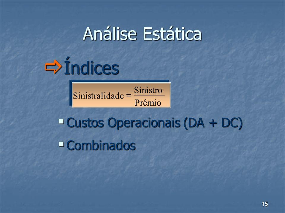 15 Análise Estática Índices Índices Custos Operacionais (DA + DC) Custos Operacionais (DA + DC) Combinados Combinados Prêmio Sinistro Sinistralidade