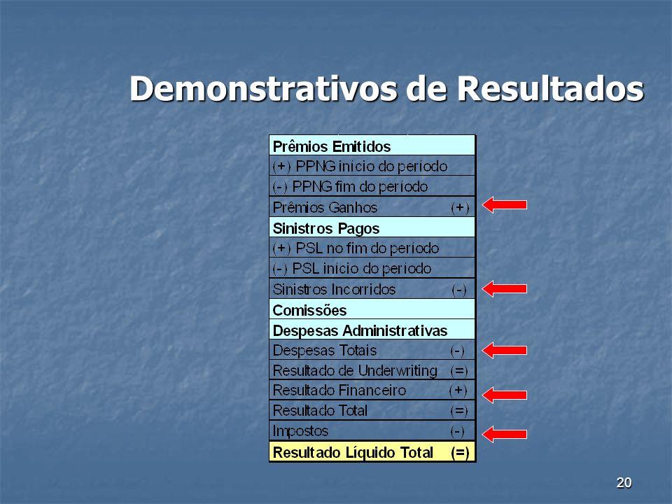 20 Demonstrativos de Resultados