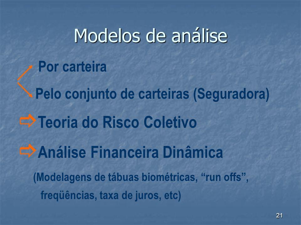 21 Modelos de análise Por carteira Pelo conjunto de carteiras (Seguradora) Teoria do Risco Coletivo Análise Financeira Dinâmica (Modelagens de tábuas