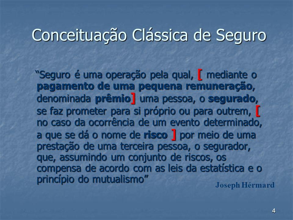 5 Elementos de um Contrato de Seguro SEGURADORSEGURADO OBJETO DO SEGURO (RISCO COBERTO) CONTRATO APÓLICE PRÊMIO EVENTO SINISTRO INDENIZAÇÃO