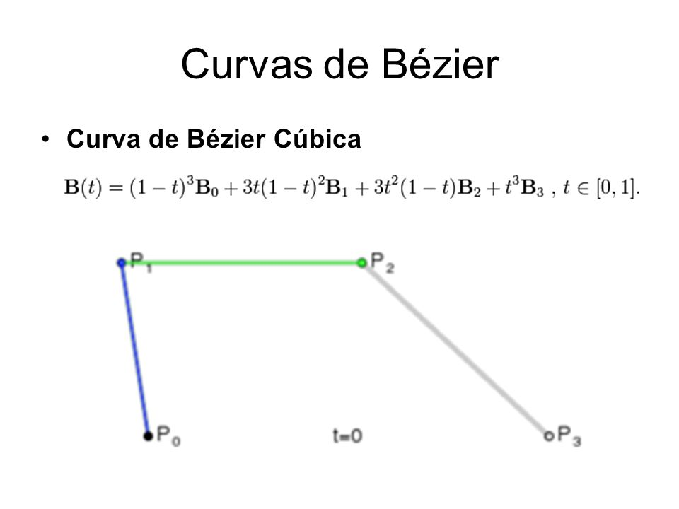 Curvas de Bézier Construindo curvas de Bézier The t in the function for a linear Bézier curve can be thought of as describing how far B(t) is from P0 to P1.