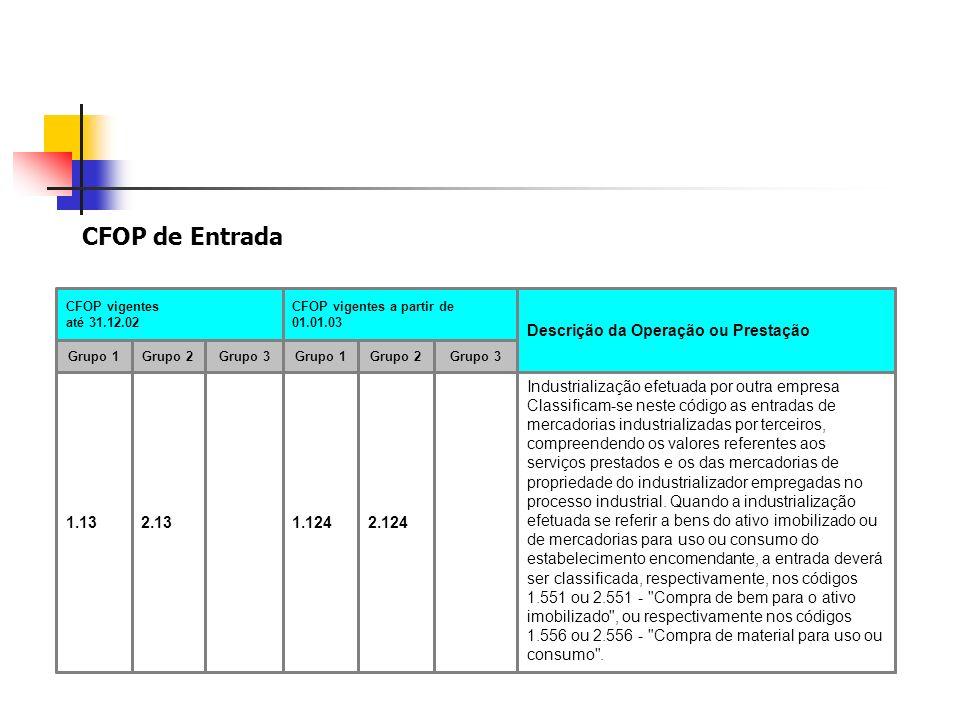 CFOP de Entrada Industrialização efetuada por outra empresa Classificam-se neste código as entradas de mercadorias industrializadas por terceiros, com