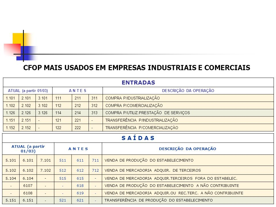 CFOP MAIS USADOS EM EMPRESAS INDUSTRIAIS E COMERCIAIS ENTRADAS ATUAL (a partir 01/03)A N T E SDESCRIÇÃO DA OPERAÇÃO 1.1012.1013.101111211311COMPRA P/I