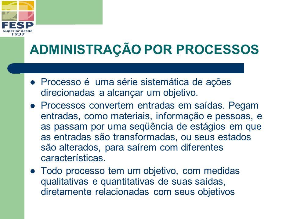 ADMINISTRAÇÃO POR PROCESSOS Processo é uma série sistemática de ações direcionadas a alcançar um objetivo. Processos convertem entradas em saídas. Peg
