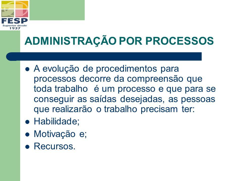 ADMINISTRAÇÃO POR PROCESSOS A evolução de procedimentos para processos decorre da compreensão que toda trabalho é um processo e que para se conseguir