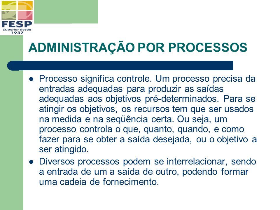 ADMINISTRAÇÃO POR PROCESSOS Processo significa controle. Um processo precisa da entradas adequadas para produzir as saídas adequadas aos objetivos pré