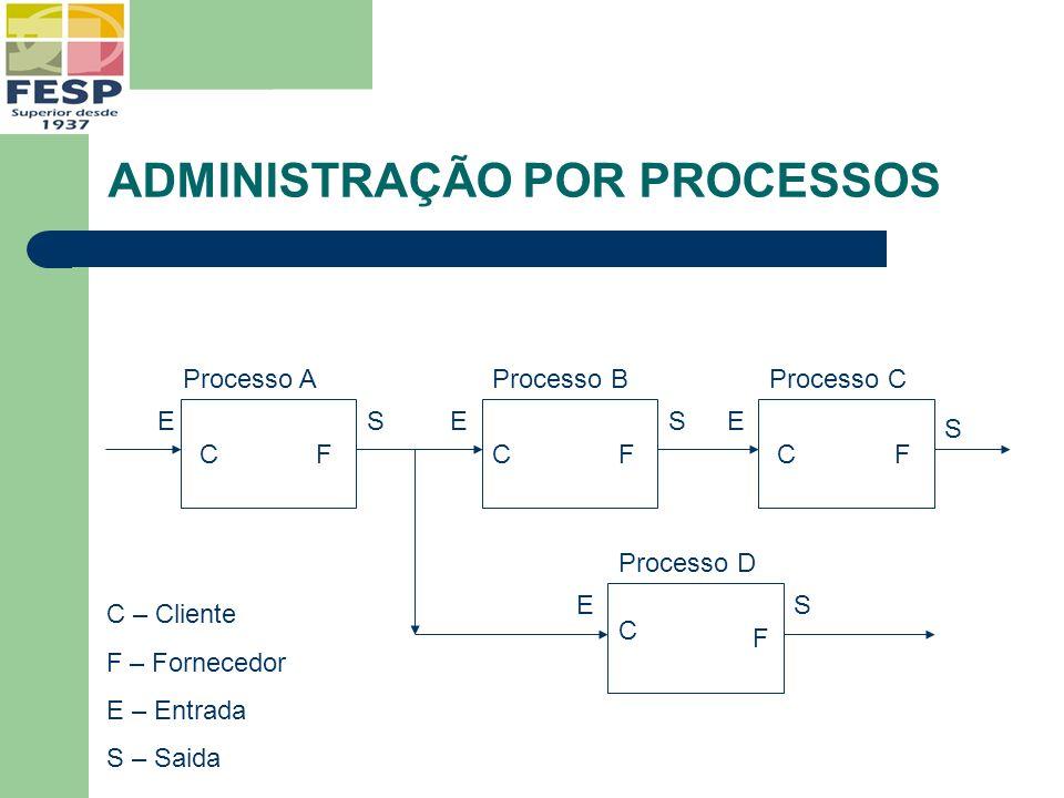 ADMINISTRAÇÃO POR PROCESSOS EE E ESS S S CCC C FFF F C – Cliente F – Fornecedor E – Entrada S – Saida Processo AProcesso BProcesso C Processo D