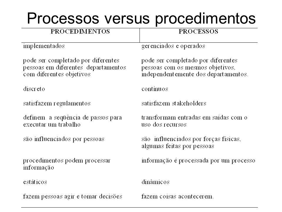 Processos versus procedimentos