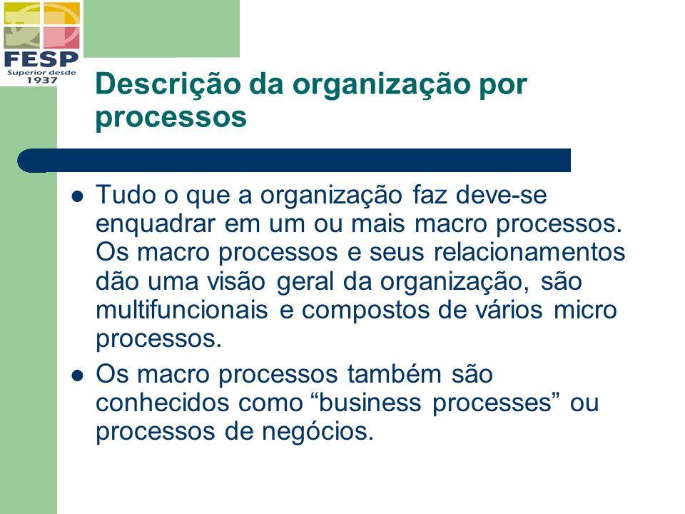 Descrição da organização por processos Tudo o que a organização faz deve-se enquadrar em um ou mais macro processos. Os macro processos e seus relacio