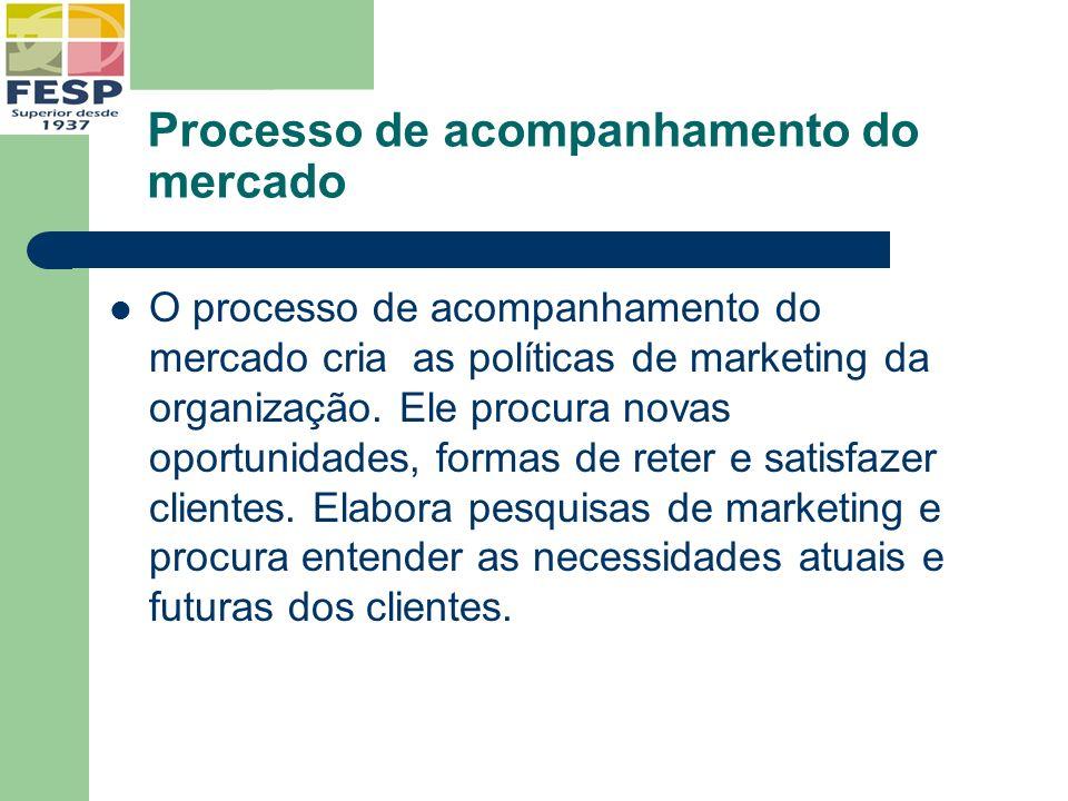 Processo de acompanhamento do mercado O processo de acompanhamento do mercado cria as políticas de marketing da organização. Ele procura novas oportun