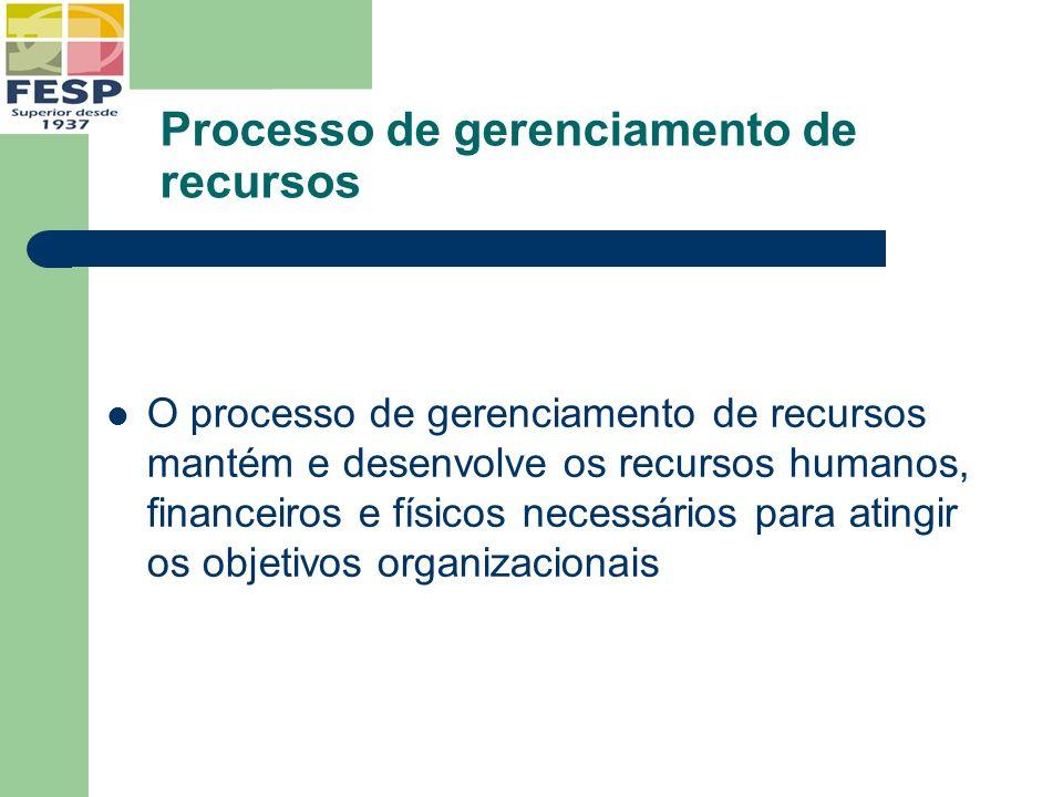 Processo de gerenciamento de recursos O processo de gerenciamento de recursos mantém e desenvolve os recursos humanos, financeiros e físicos necessári