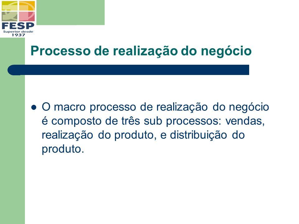 Processo de realização do negócio O macro processo de realização do negócio é composto de três sub processos: vendas, realização do produto, e distrib