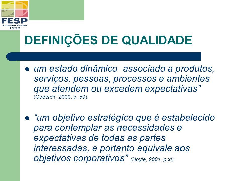 DEFINIÇÕES DE QUALIDADE um estado dinâmico associado a produtos, serviços, pessoas, processos e ambientes que atendem ou excedem expectativas (Goetsch