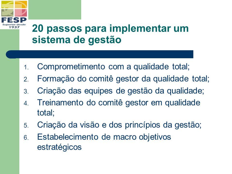 20 passos para implementar um sistema de gestão 1. Comprometimento com a qualidade total; 2. Formação do comitê gestor da qualidade total; 3. Criação