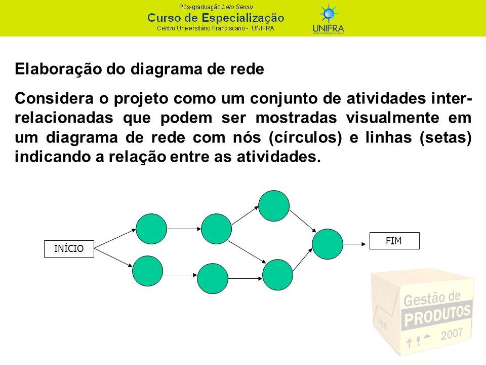 Elaboração do diagrama de rede Considera o projeto como um conjunto de atividades inter- relacionadas que podem ser mostradas visualmente em um diagra