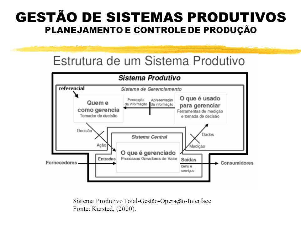GESTÃO DE SISTEMAS PRODUTIVOS PLANEJAMENTO E CONTROLE DE PRODUÇÃO Sistema Produtivo Total-Gestão-Operação-Interface Fonte: Kursted, (2000).