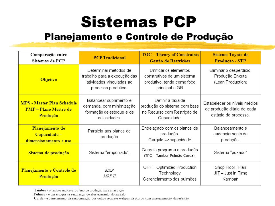Sistemas PCP Planejamento e Controle de Produção Comparação entre Sistemas de PCP PCP Tradicional TOC – Theory of Constraints Gestão de Restrições Sis