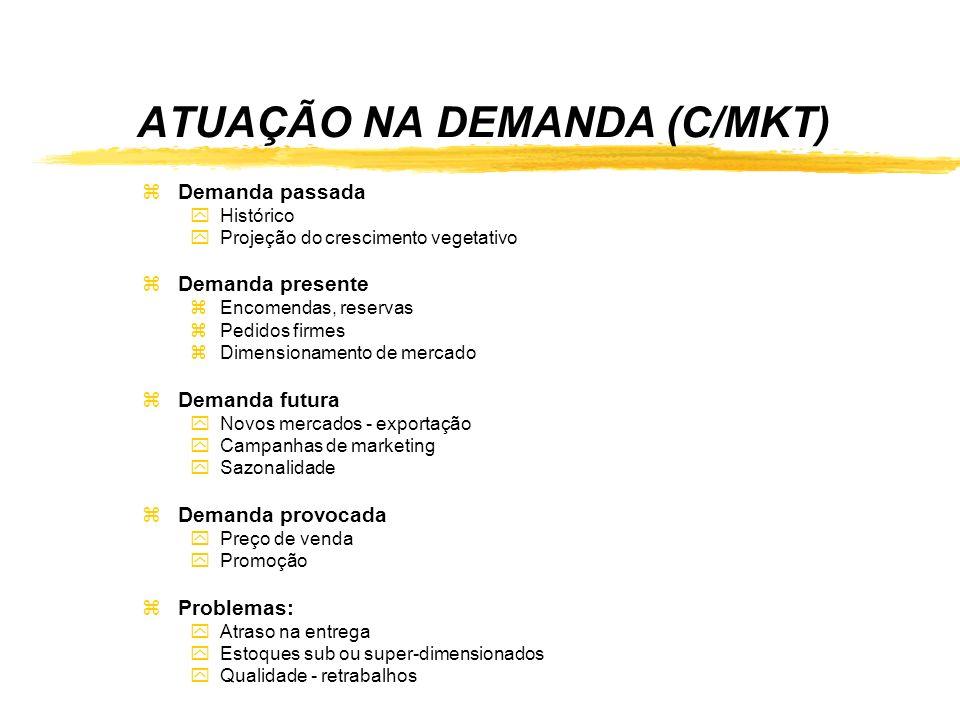 ATUAÇÃO NA DEMANDA (C/MKT) zDemanda passada yHistórico yProjeção do crescimento vegetativo zDemanda presente zEncomendas, reservas zPedidos firmes zDi