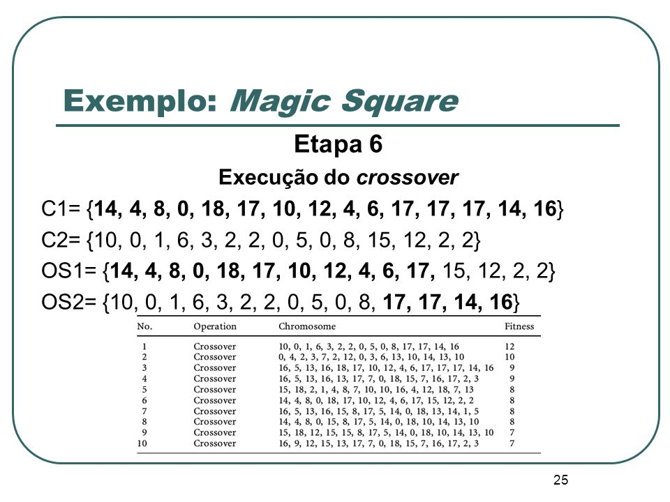 25 Exemplo: Magic Square Etapa 6 Execução do crossover C1= {14, 4, 8, 0, 18, 17, 10, 12, 4, 6, 17, 17, 17, 14, 16} C2= {10, 0, 1, 6, 3, 2, 2, 0, 5, 0,
