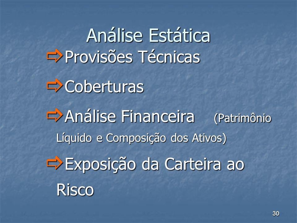 30 Análise Estática Provisões Técnicas Provisões Técnicas Coberturas Coberturas Análise Financeira (Patrimônio Líquido e Composição dos Ativos) Anális