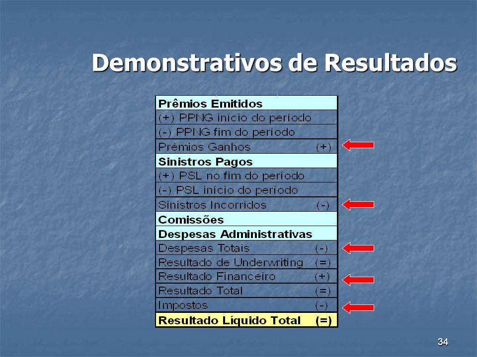34 Demonstrativos de Resultados