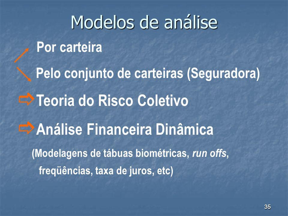 35 Modelos de análise Por carteira Pelo conjunto de carteiras (Seguradora) Teoria do Risco Coletivo Análise Financeira Dinâmica (Modelagens de tábuas