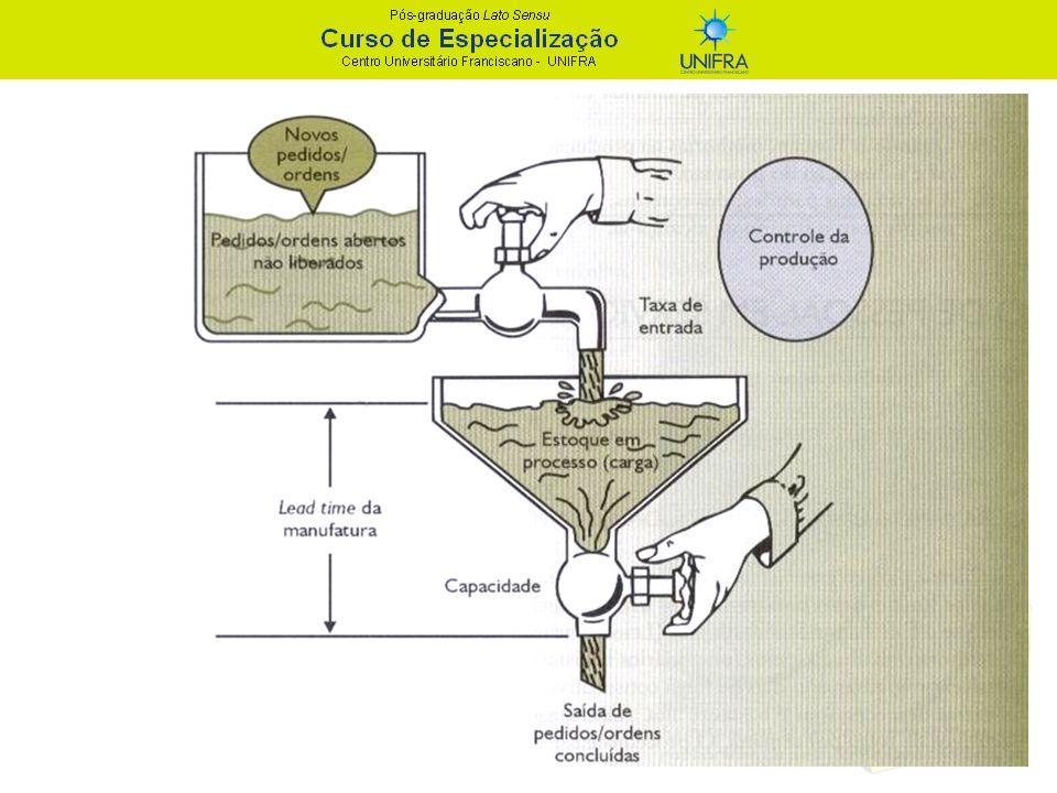 PCP – Planejamento e Controle da Produção Funções do PCP: - definição das quantidades a produzir; - gestão de estoques; - emissão de ordens de produção; - programação das ordens de fabricação; - acompanhamento da produção.