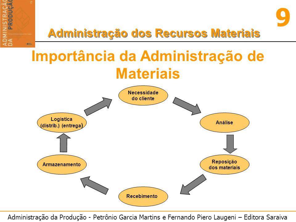 Administração da Produção - Petrônio Garcia Martins e Fernando Piero Laugeni – Editora Saraiva 9 Administração dos Recursos Materiais Importância da A