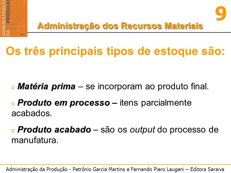 Administração da Produção - Petrônio Garcia Martins e Fernando Piero Laugeni – Editora Saraiva 9 Administração dos Recursos Materiais Matéria prima o