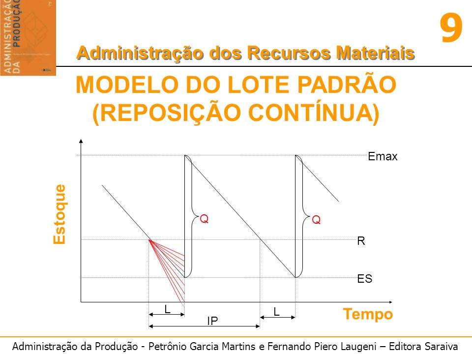 Administração da Produção - Petrônio Garcia Martins e Fernando Piero Laugeni – Editora Saraiva 9 Administração dos Recursos Materiais MODELO DO LOTE P