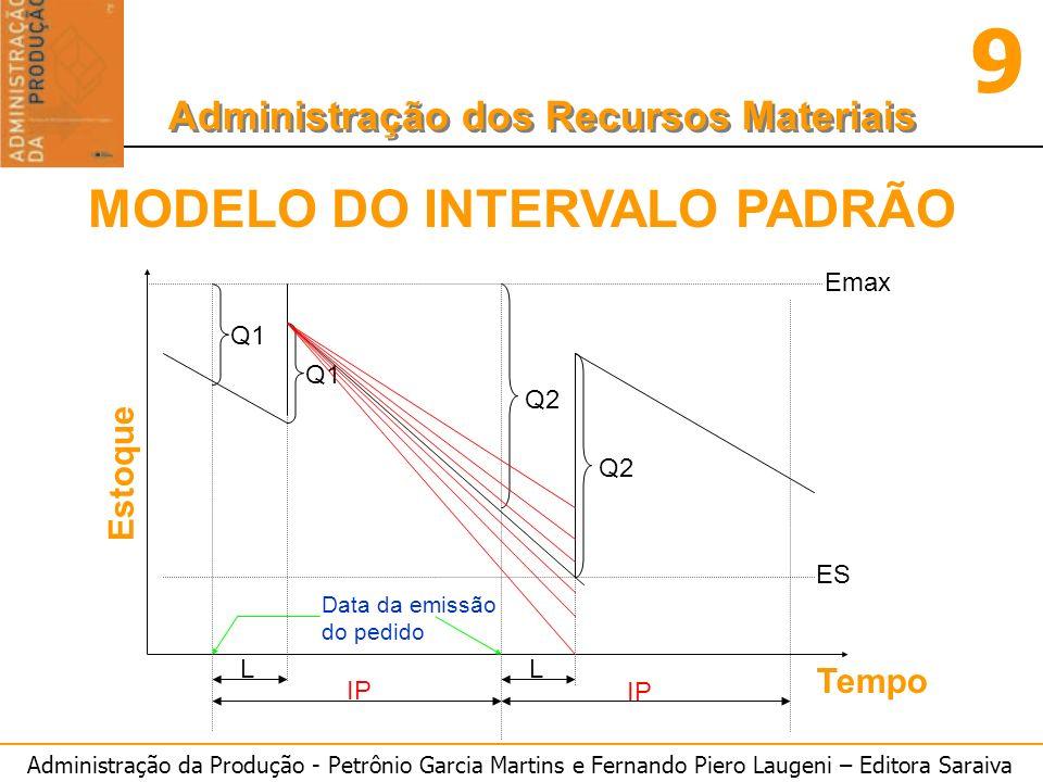 Administração da Produção - Petrônio Garcia Martins e Fernando Piero Laugeni – Editora Saraiva 9 Administração dos Recursos Materiais Q1 Q2 Emax ES L