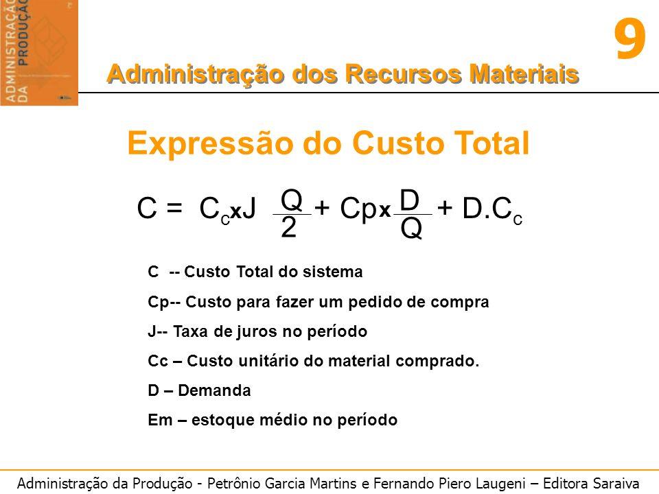 Administração da Produção - Petrônio Garcia Martins e Fernando Piero Laugeni – Editora Saraiva 9 Administração dos Recursos Materiais Expressão do Cus
