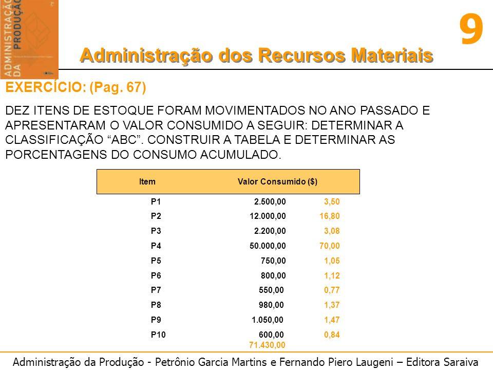 Administração da Produção - Petrônio Garcia Martins e Fernando Piero Laugeni – Editora Saraiva 9 Administração dos Recursos Materiais EXERCÍCIO: (Pag.