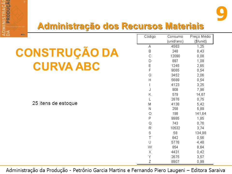 Administração da Produção - Petrônio Garcia Martins e Fernando Piero Laugeni – Editora Saraiva 9 Administração dos Recursos Materiais INTERVALO PADRÃO (REPOSIÇÃO PERIÓDICA): Emax = ES + LEC Em = ES + LEC/2 INTERVALO PADRÃO --> IP = LEC/D ES = Z.
