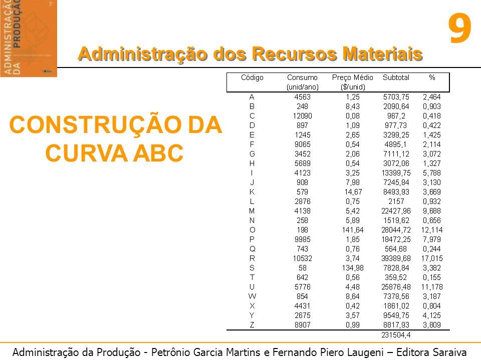 Administração da Produção - Petrônio Garcia Martins e Fernando Piero Laugeni – Editora Saraiva 9 Administração dos Recursos Materiais CONSTRUÇÃO DA CURVA ABC