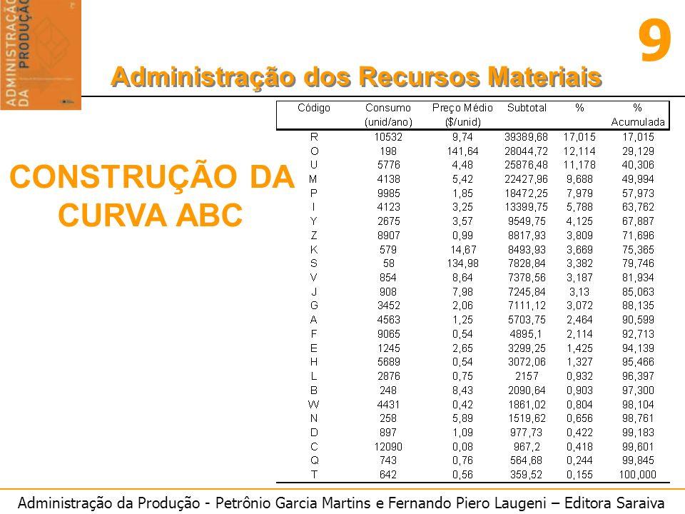Administração da Produção - Petrônio Garcia Martins e Fernando Piero Laugeni – Editora Saraiva 9 Administração dos Recursos Materiais CONSTRUÇÃO DA CU