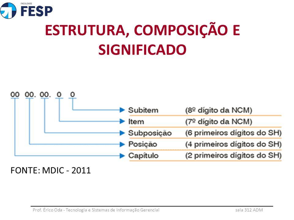 Prof. Érico Oda - Tecnologia e Sistemas de Informação Gerencial sala 312 ADM __________________________________________________________________ ESTRUT