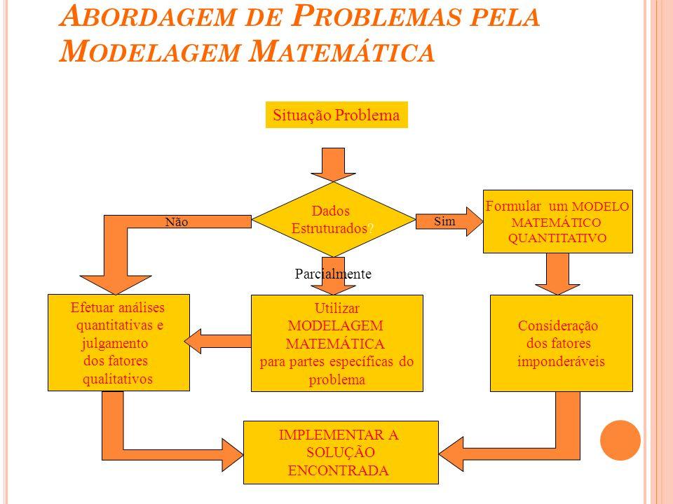 A BORDAGEM DE P ROBLEMAS PELA M ODELAGEM M ATEMÁTICA Situação Problema Dados Estruturados? Formular um MODELO MATEMÁTICO QUANTITATIVO Efetuar análises