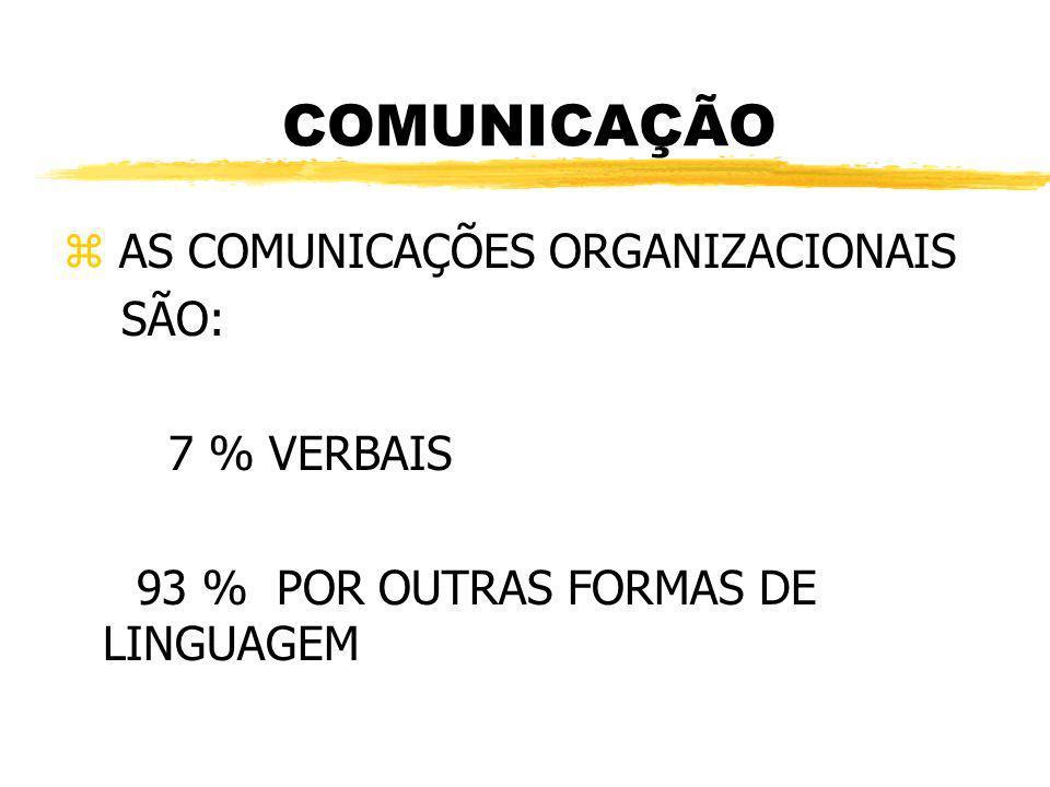 COMUNICAÇÃO z AS COMUNICAÇÕES ORGANIZACIONAIS SÃO: 7 % VERBAIS 93 % POR OUTRAS FORMAS DE LINGUAGEM