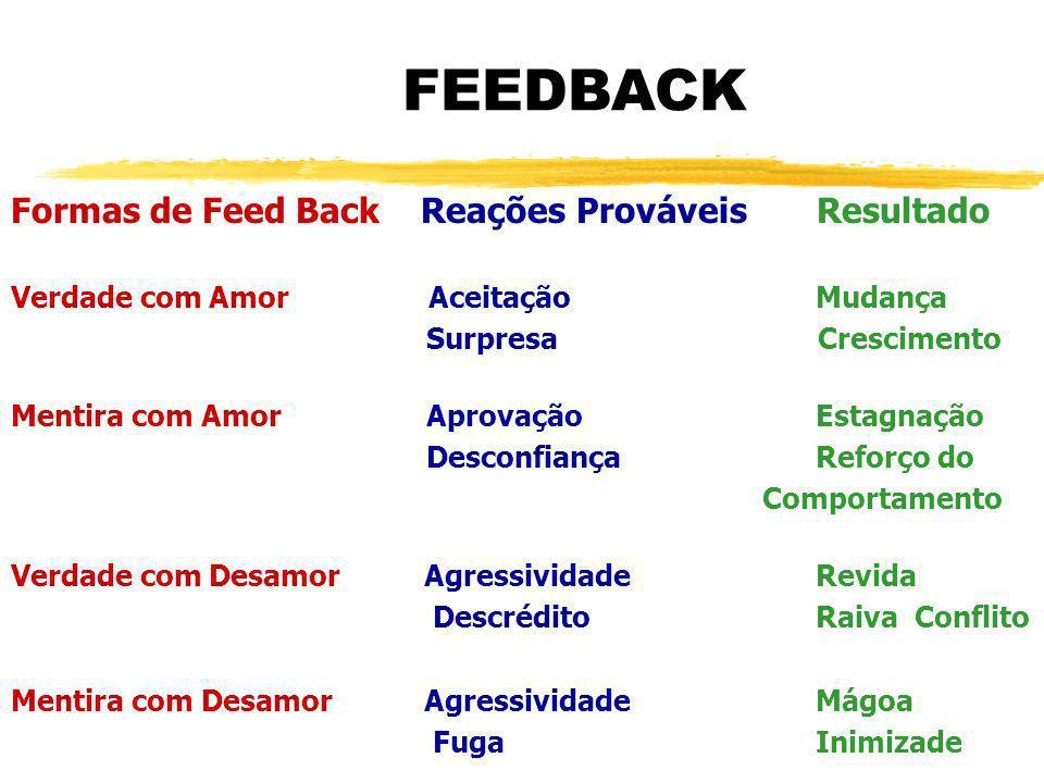 Formas de Feed Back Reações Prováveis Resultado Verdade com Amor Aceitação Mudança Surpresa Crescimento Mentira com Amor Aprovação Estagnação Desconfi